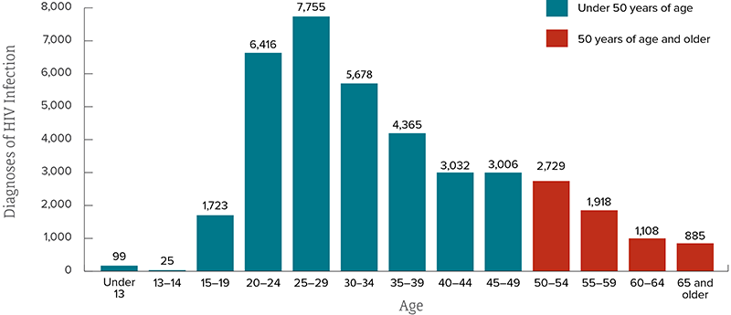 Bar chart shows the estimated diagnoses of HIV infection by age in the United States (2017). Under 13=99, 13-14=25, 15-19=1,723, 20-24=6,416, 25-29=7,755, 30-34=5,678, 35-39=4,365, 40-44=3,032, 45-49=3,006, 50-54=2,729, 55-59=1,918, 60-64=1,108, 65 and Older=885.
