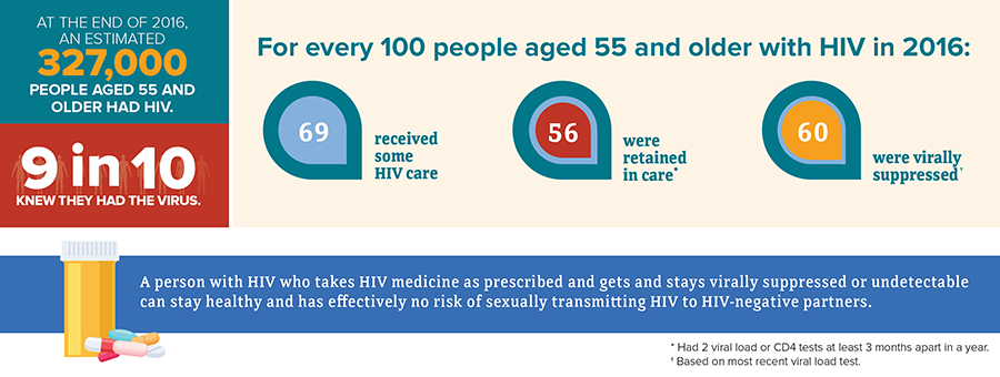 At the end of 2016, an estimated 327,000 people aged 55 and older had HIV; 9 in 10 knew they had the virus. For every 100 people aged 55 and older with HIV in 2016: 69% received some care, 56% were retained in care* 60% were virally suppressed†. Footnotes read as follows: *Had 2 viral load or CD4 tests at least 3 months apart in a year; †based on most recent viral load test.