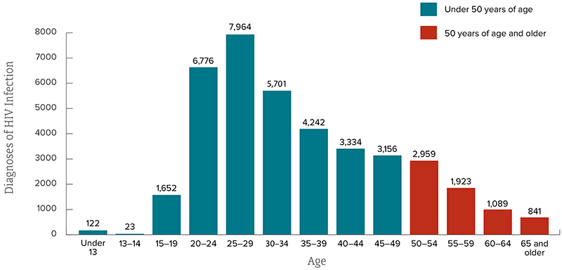 Bar chart shows the estimated diagnoses of HIV infection by age in the United States (2016). Under 13=122, 13-14=23, 15-19=1,652, 20-24=6,776, 25-29=7,964, 30-34=5,701, 35-39=4,242, 40-44=3,334, 45-49=3,156, 50-54=2,959, 55-59=1,923, 60-64=1,089, 65 and Older=841.