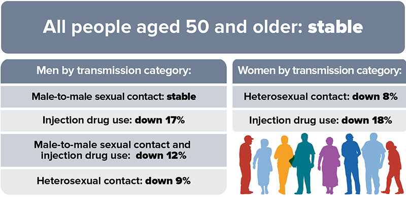 HIV Diagnoses Among People Aged 50 and Older in the US and Dependent Areas, 2012-2016: All people aged 50 and older: stable; men by transmission category: male-to-male sexual contact: stable; injection drug use: down 17%; male-to-male sexual contact and injection drug use: down 12%; heterosexual contact down 9%; women by transmission category: heterosexual contact: down 8%; injection drug use: down 18%.