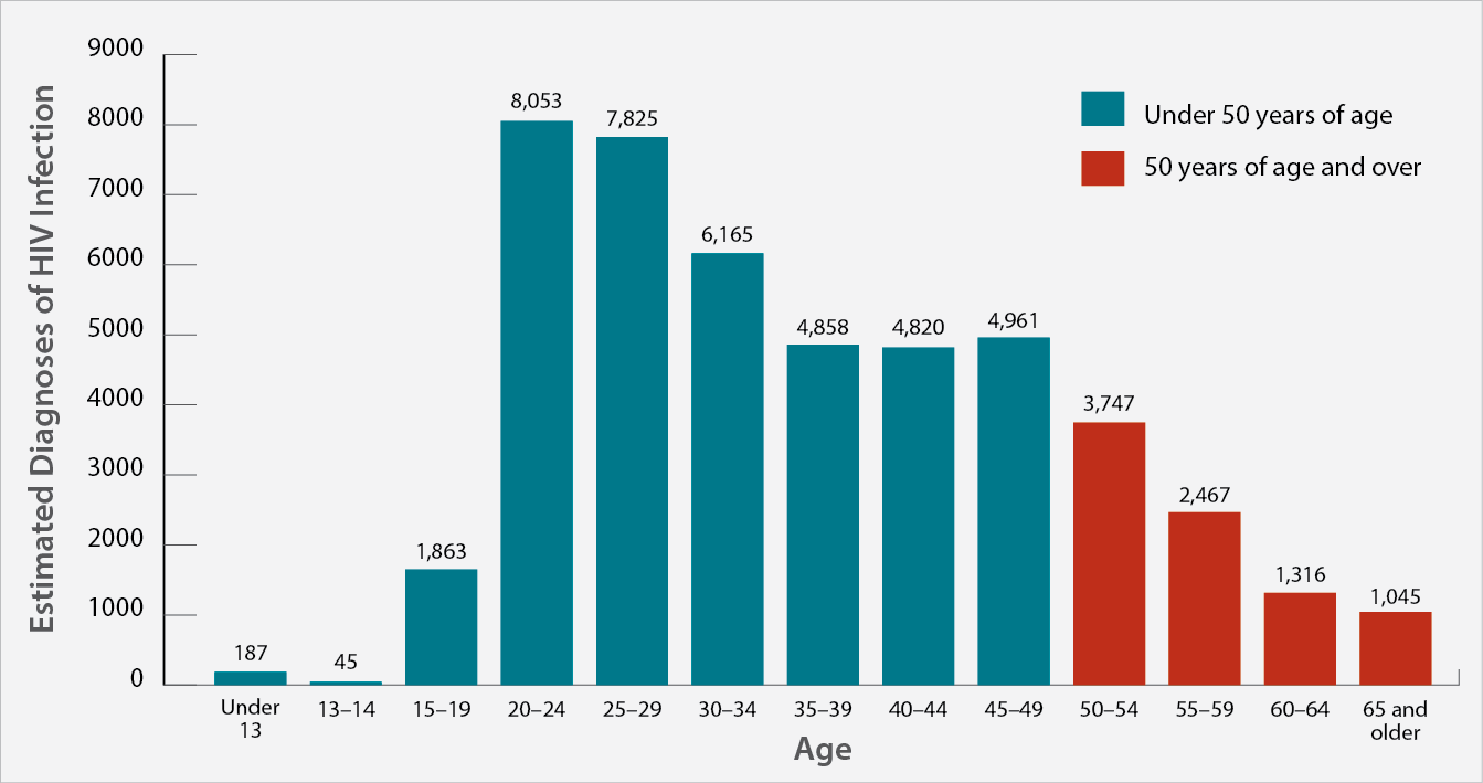 analyzing the statistics of aids and hiv in the age group of 20 29 40-44 any person can get aids regardless of age, but as of 2008 the age group of 40-44 has the most recorded number of people with the aids virus.