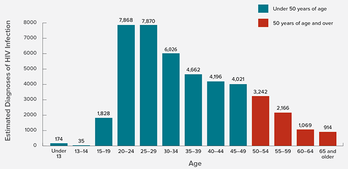 Bar chart shows the estimated diagnoses of HIV infection by age in the United States (2014). Under 13= 174, 13-14=35, 15-19=1,828, 20-24=7,868, 30-34=6,026, 35-39=4,662, 40-44=4,196, 45-49=4,021, 50-54=3,242, 55-59=2,166, 60-64=1,069, 65 and Older=914