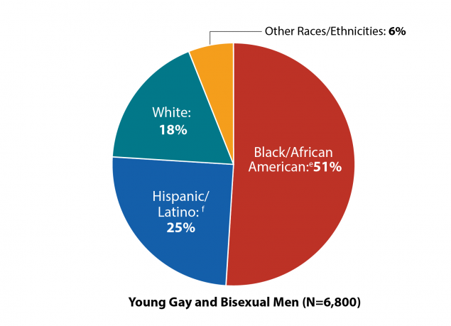 This pie chart shows the number of new HIV diagnoses in the United States and dependent areas among young gay and bisexual men by race/ethnicity in 2017. Black/African American = 51percent; Hispanic/Latino = 25percent; White = 18percent; other races/ethnicities = 6percent.