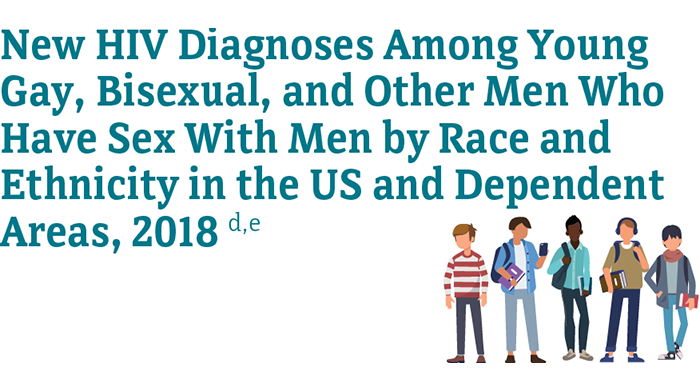 New HIV diagnoses among young men by transmission category in the United States and dependent areas in 2018