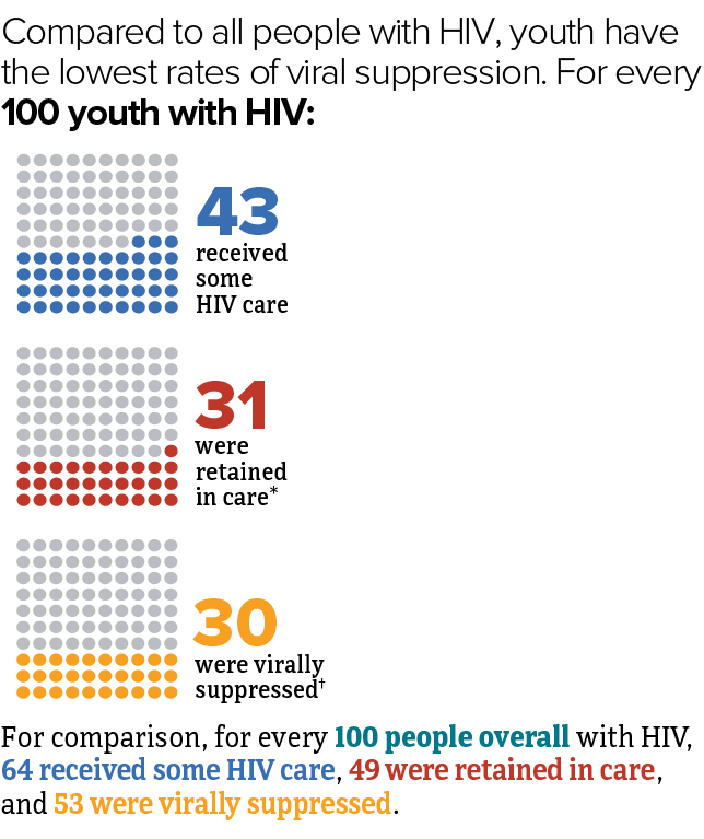 Compared to all people with HIV, youth have the lowest rates of viral suppression. For every 100 youth with HIV in 2016, 43 received some HIV care, 31 were retained in care, and 30 were virally suppressed. For comparison, for every 100 people overall with HIV, 64 received some HIV care, 49 were retained in care, and 53 were virally suppressed.