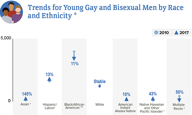 This trend chart shows HIV diagnoses among young gay and bisexual men from 2010 to 2017 by race and ethnicity. Asian men increased 145 percent; Hispanic/Latino men increased 13 percent; Black/African American men decreased 11 percent; White men remained stable; American Indian/Alaska Native men increased 10 percent; Native Hawaiian and Other Pacific Islander men increased 43 percent; Multiple races decreased 50 percent.