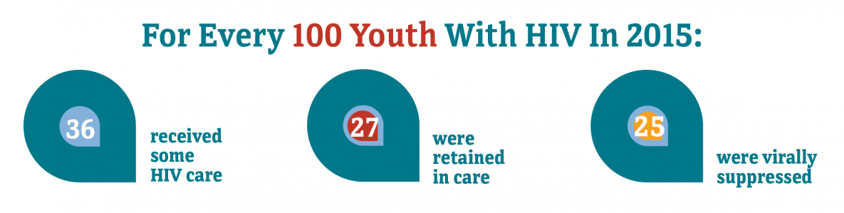 For every 100 youth with HIV in 2015, 36 received some HIV care, 27 were retained in care, and 25 were virally suppressed.