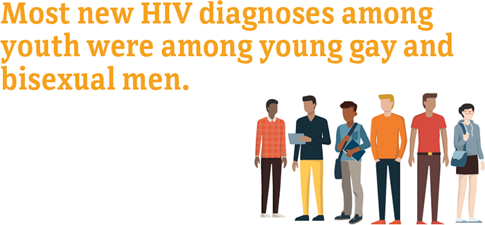 Most new HIV diagnoses among youth were among young gay and bisexual men.