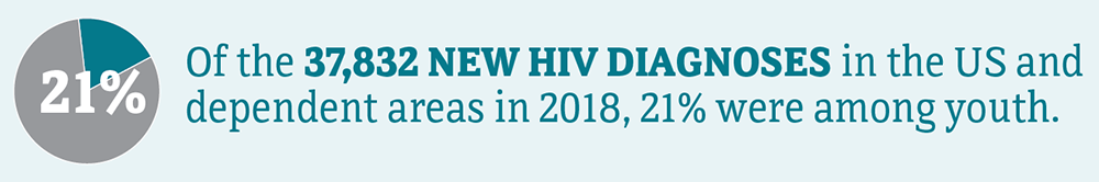Of the 37,832 new HIV diagnoses in the US and dependent areas in 2018, 21 percent were among youth.