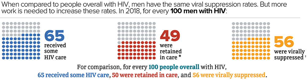 when compared to people overall people with HIV, men have the same viral suppression rates. But more work is needed to increase these rates. In 2018, for every 100 men with HIV: 65 received some HIV care, 49 were retained in care, and 56 were virally suppressed. For comparison, for every 100 people overall with diagnosed HIV, 65 received some HIV care, 50 were retained in care, and 56 were virally suppressed.