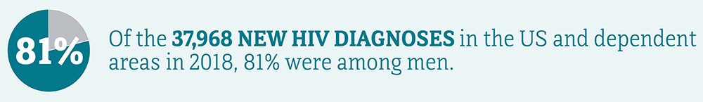 Of the 37,968 new HIV diagnoses in the US and dependent areas in 2018, 81 percent were among men.