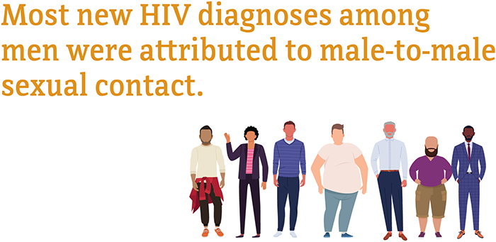 Most new HIV diagnoses among men were attributed to male-to-male sexual contact.