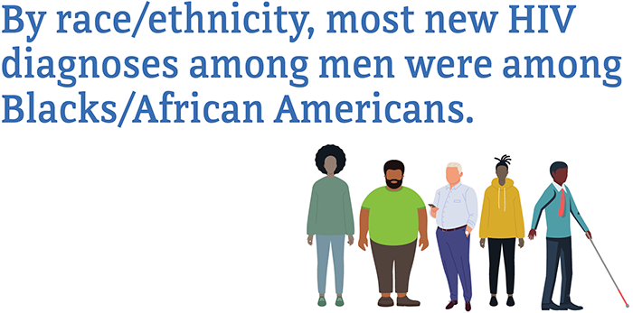 Infographic text reads by race/ethnicity, most new HIV diagnoses among men were among Blacks/African Americans.