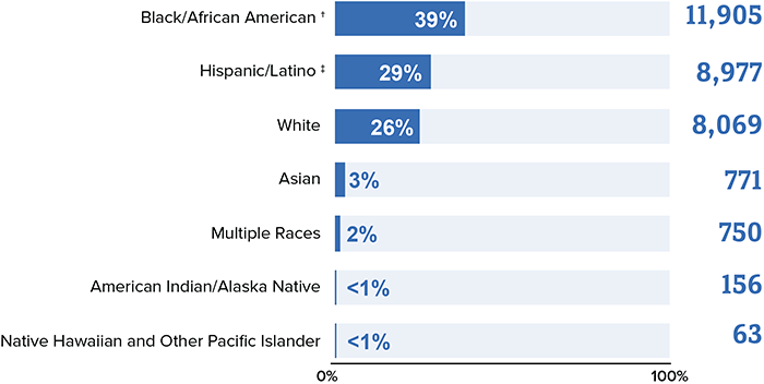 The chart title is new HIV diagnoses among men in the US and dependent areas by race/ethnicity, 2018. Black/African American 39 percent (11,905), Hispanic/Latino 29 percent (8,977), White 26 percent (8,069), Asian 3 percent (771), Multiple Races 2 percent (750), American Indian/Alaska Native  less than 1 percent (156), Native Hawaiian and Other Pacific Islander  less than 1 percent (63).