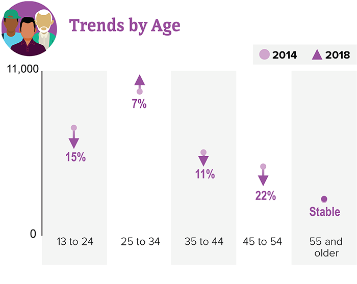 Trends by Age. Chart shows data from 2014 to 2018. 13-24: down 15 percent, 25 to 34: up 7 percent, 35-44: down 11 percent, 45-54: down 22 percent, and 55 and older: Stable.
