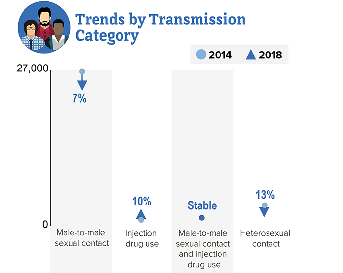 Trends by Transmission Category and shows trends from 2014 to 2018. Male-to male sexual contact: down 7 percent, injection drug use:  up 10 percent, Male-to male sexual contact and  percent, injection drug use:  Stable, Heterosexual contact:  down 13 percent.