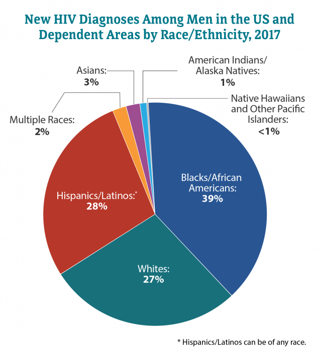 This pie chart shows new HIV diagnoses among men in the United States and dependent areas in 2017 by race/ethnicity. Blacks/African Americans = 39 percent; Hispanics/Latinos = 28 percent; Whites = 27 percent; Asians = 3 percent; Multiple Races = 2 percent; American Indians/Alaska Natives = 1 percent; Native Hawaiians/Other Pacific Islanders = greater than 1 percent.