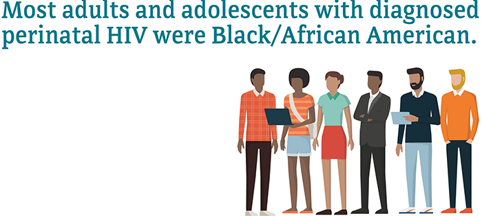 Most adults and adolescents with diagnosed perinatal HIV were Black/African American.