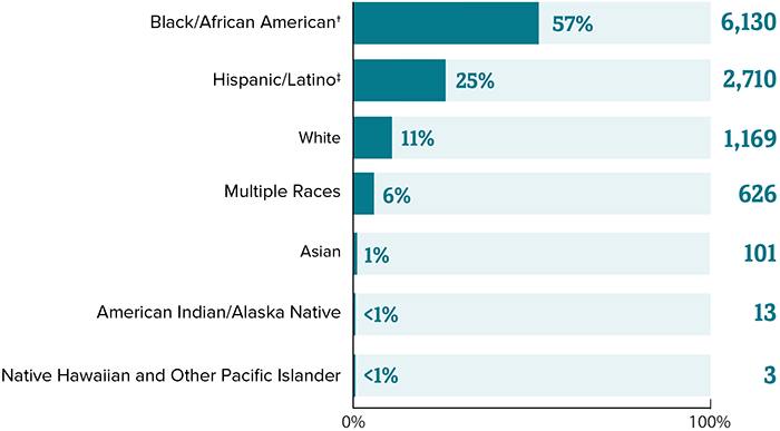 This chart shows the total number of adults and adolescents with diagnosed perinatal HIV in the US and dependent areas, 2018. Black/African American equals  57 percent (6,130), Hispanic/Latino equals 25 percent (2,710), White equals 11 percent (1,169), multiple races equals 6 percent (626), Asian equals  1 percent (101), American Indian/Alaska Native equals less than 1 percent (13), Native Hawaiian/Other Pacific Islander equals less than 1 percent (3).