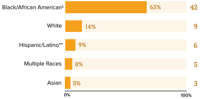 This chart represents Diagnoses of Perinatal HIV Infections in the US and Dependent Areas by Race/Ethnicity, 2018. Black/African American equals  65 percent (42), White equals 14 percent (9), Hispanic/Latino equals 9 percent (6), multiple races equals 8 percent (5), Asian equals  5 percent (3).