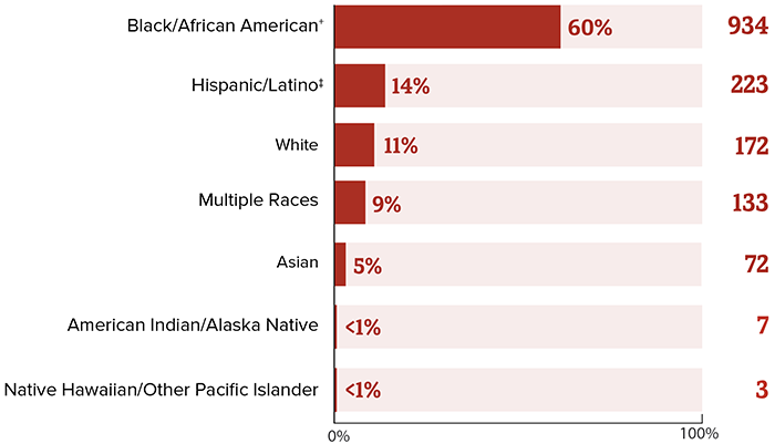 This chart represents the total number of number of children with diagnosed perinatal HIV in the US and dependent areas, 2018. Black/African American equals  60 percent (934), Hispanic/Latino equals 14 percent (223), White equals 11 percent (172), multiple races equals 9 percent (133), Asian equals  5 percent (72), American Indian/Alaska Native equals less than 1 percent (7), Native Hawaiian/Other Pacific Islander equals less than 1 percent (3).