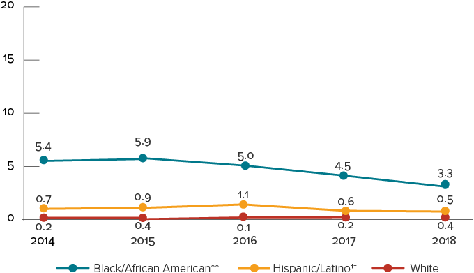 This chart shows rates of perinatally-acquired HIV infections among persons born in the United States, by year of birth and mother's race/ethnicity from 2014 to 2018. 2014: Black equals 5.4, Hispanic equals 0.7, White equals 0.2, 2015: Black equals 5.9, Hispanic equals 0.9, White equals 0.4, 2016: Black equals 5.0, Hispanic equals 1.1 White equals 0.1, 2017: Black equals 4.5, Hispanic equals 0.6, White equals 0.2, 2018: Black equals 3.3, Hispanic equals 0.5, White equals 0.4.