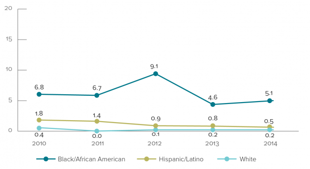 Graph shows rates of perinatally acquired HIV infections by year of birth and mother's race/ethnicity, 2010-2014. 2010: Black=6.8, Hispanic=1.8, White=0.4. 2011: Black=6.7, Hispanic=1.4, White=0.0. 2012: Black=9.1, Hispanic=0.9, White=0.1. 2013: Black=4.6, Hispanic=0.8, White=0.2. 2014: Black=5.1, Hispanic=0.5, White=0.2.
