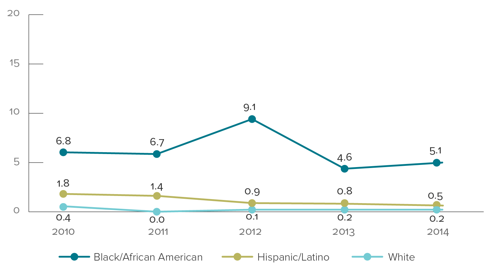 Line graph shows the rates (per 100,000 live births) of perinatally acquired HIV infections by year of birth and the mother's race/ethnicity, 2008-2012 in the United States: Black/African American: 14.0 in 2008, 16.2 in 2009, 10.0 in 2010, 10.2 in 2011, 15.1 in 2012. Hispanic/Latino: 2.6 in 2008, 3.2 in 2009, 3.0 in 2010, 2.4 in 2011, 1.7 in 2012. White: 1.6 in 2008, 0.5 in 2009, 0.8 in 2010, 0.4 in 2011, 0.3 in 2012.