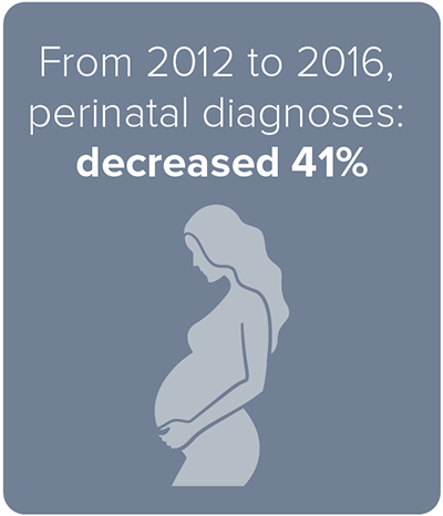From 2012 to 2016, perinatal diagnoses: decreased 41%