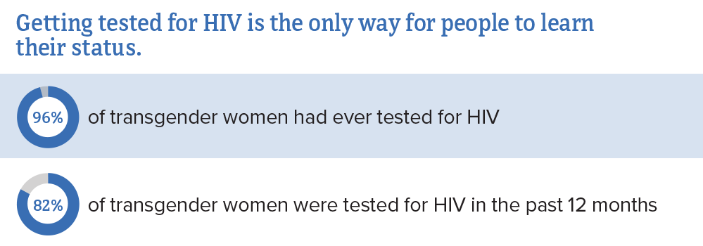 Getting tested for HIV is the only way for people to learn their status. 96% of transgender women had ever tested for HIV. 82% of transgender women were tested for HIV in the past 12 months.