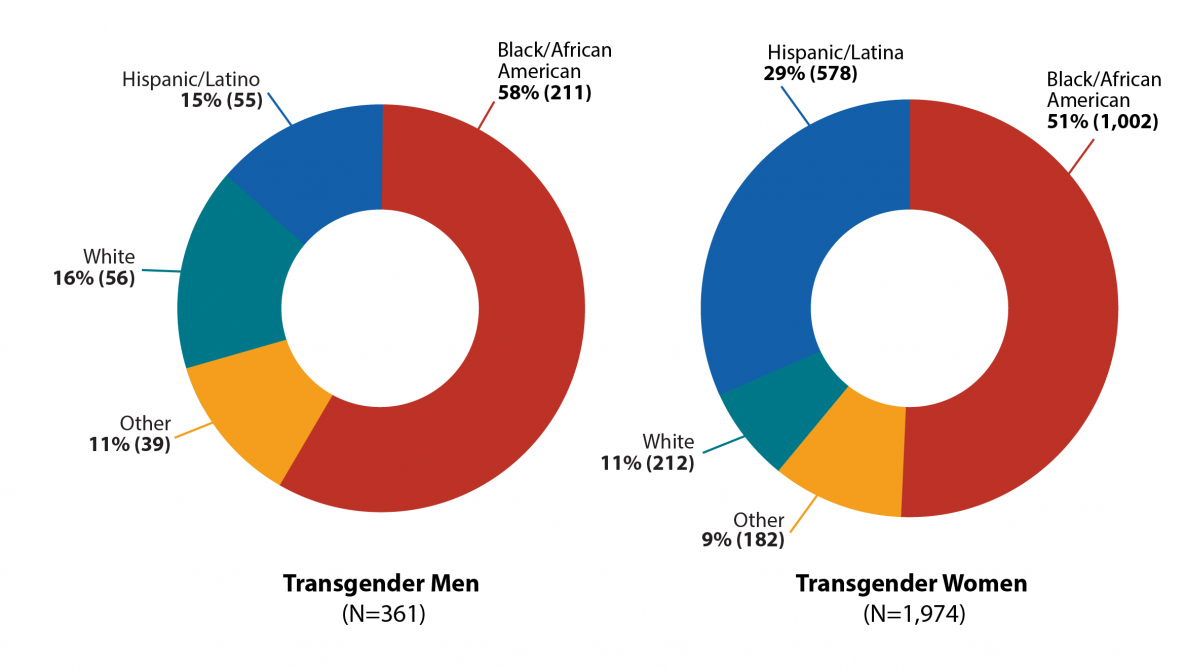 Pie charts show the number of HIV diagnoses between 2009 and 2014 among transgender people in the United States by race and ethnicity. Transgender Men=361. Black/African American=211. Hispanic/Latino=578. White=212. Other=182. Transgender Women=1,974. Black/African American=1,002. Hispanic/Latina=578. White=212. Other=182.