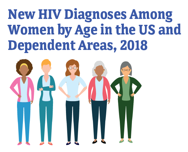 New HIV Diagnoses Among Women by Age in the US and Dependent Area, 2018.