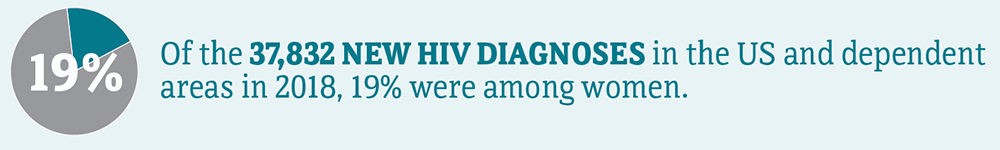 Of the 37,832 new HIV diagnoses in the US and dependent areas in 2018, 19 percent were among women.