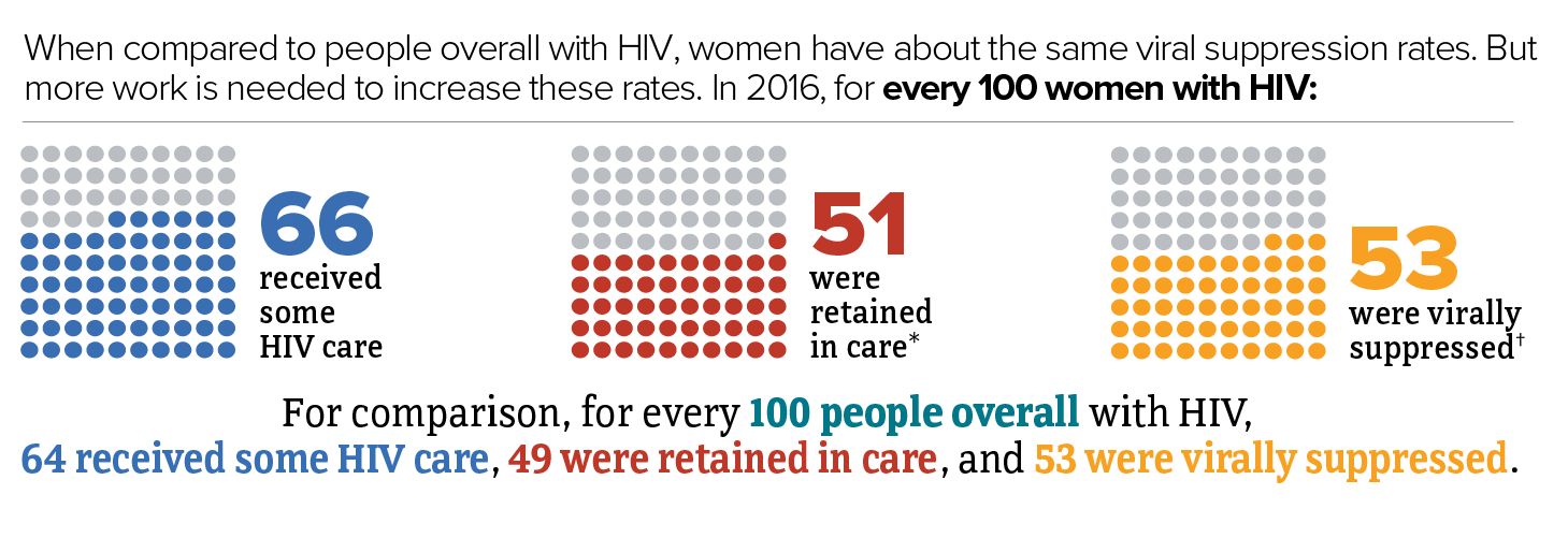 For every 100 women with HIV in 2016, 66 received some HIV care, 51 were retained in care, and 53 were virally suppressed. For comparison, for every 100 people overall with HIV, 64 received some HIV care, 49 were retained in care, and 53 were virally suppressed.