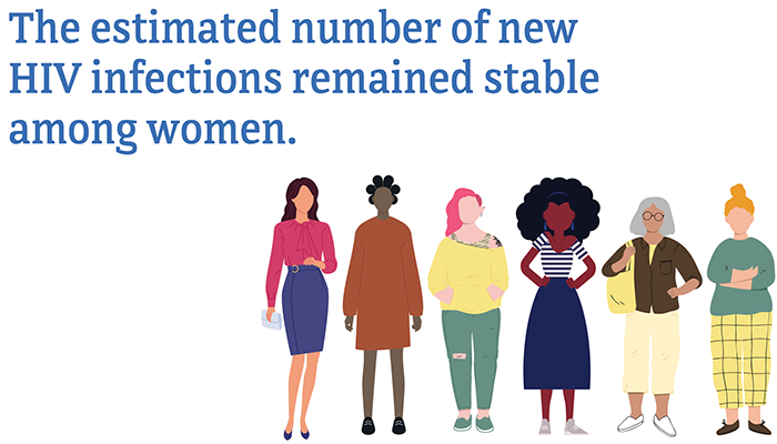 The estimated number of new HIV infections remained stable among women.