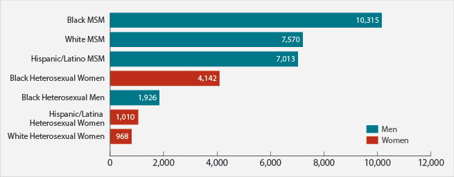 Bar chart shows the estimated new HIV diagnoses in the United States in 2015 for the most-affected subpopulations. Black men who have sex with men = 10,315. White men who have sex with men = 7,570. Hispanic/Latino men who have sex with men = 7,013. Black heterosexual women = 4,142. Black heterosexual men = 1,926. Hispanic/Latina heterosexual women = 1,010. White heterosexual women = 968.