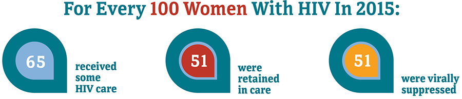 For every 100 women with HIV in 2015, 65 received some HIV care, 51 were retained in care, and 51 were virally suppressed.