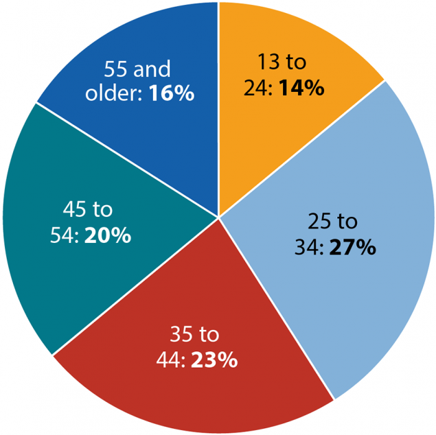 This pie chart shows new HIV diagnoses among women in the United States and dependent areas in 2017 by age. 13 to 24 = 14%; 25 to 34 = 27%; 35 to 44 = 23%; 45 to 54 = 20%; 55 and older = 16%.