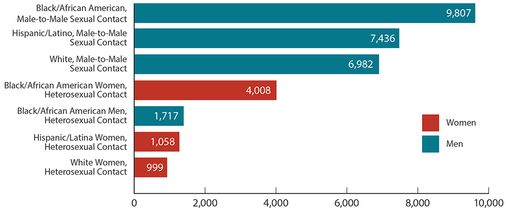 This bar chart shows new HIV diagnoses for the most-affected subpopulations in the United States and dependent areas in 2017. Black/African American, Male-to-male sexual contact = 9,807; Hispanic/Latino, Male-to-male sexual contact = 7,436; White, Male-to-male sexual contact = 6,982; Black/African American Women, Heterosexual contact = 4,008; Black/African American Men, Heterosexual contact = 1,717; Hispanic Women/Latinas, Heterosexual contact = 1,058; White Women, Heterosexual contact = 999.