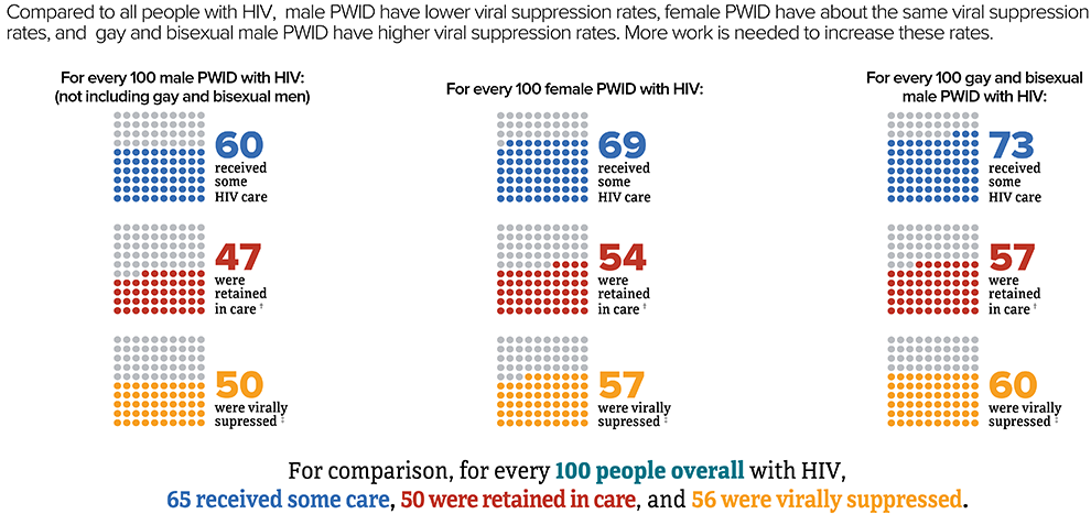 Compared to all people with HIV, male PWID have lower viral suppression rates, female PWID have about the same viral suppression rates, and gay and bisexual male PWID have higher viral suppression rates. More work is needed to increase these rates. For every 100 male PWID with HIV (not including gay and bisexual men), 60 received some care, 47 were retained in care, and 50 were virally suppressed; for every 100 female PWID with HIV 69 received some care, 54 were retained in care, and 57 were virally suppressed; for every 100 gay and bisexual male PWID with HIV 73 received some care, 57 were retained in care, and 60 were virally suppressed.