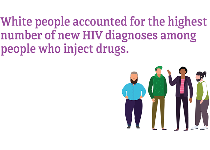 White people accounted for the highest number of new HIV diagnoses among people who inject drugs.