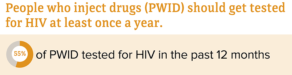 In 2018, 55 percent of people who inject drugs tested for HIV in the past 12 months.