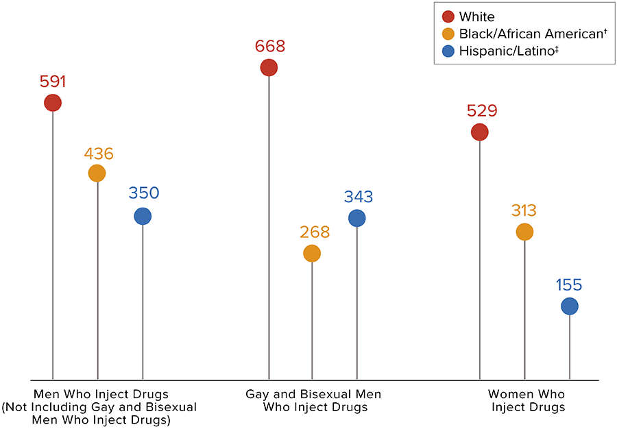 This chart shows the number of new HIV diagnoses in the United States and dependent areas among people who inject drugs by transmission category and race/ethnicity. Black/African American men who inject drugs equal to 436; Hispanic/Latino men who inject drugs equal to 350; White men who inject drugs equal to 591; Black/African American gay and bisexual men who inject drugs equal to 268; Hispanic/Latino gay and bisexual men who inject drugs equal to 343; White gay and bisexual men who inject drugs equal to 668; Black/African American women who inject drugs equal to 313; Hispanic/Latina women who inject drugs equal to 155; White women who inject drugs equal to 529.