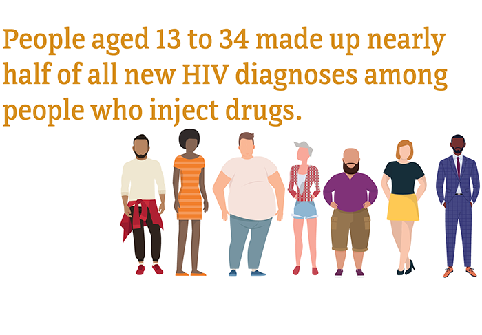 People aged 13 to 34 made up nearly half of all new HIV diagnoses among people who inject drugs.