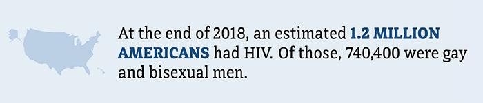 At the end of 2018, an estimated 1.2 million Americans had HIV. Of those, 740,000 were gay and bisexual men.