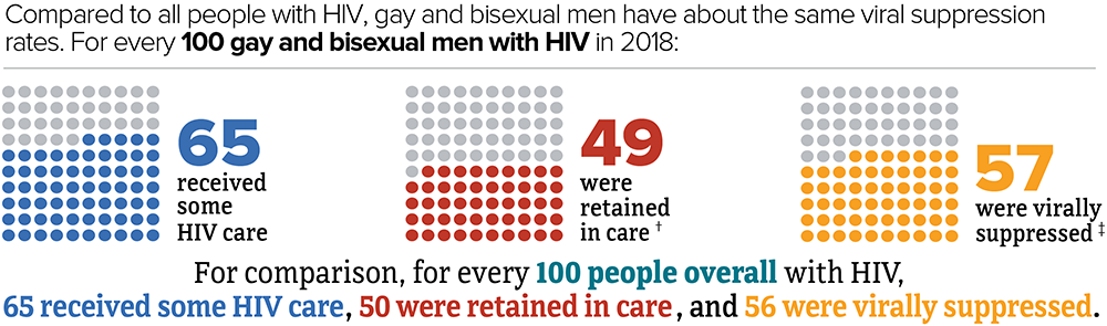Compared to all people with HIV, gay and bisexual men have about the same viral suppression rates. For every 100 gay and bisexual men with HIV in 2018, 65 received some HIV care, 49 were retained in care, and 57 were virally suppressed. For comparison, for every 100 people overall with HIV, 65 received some HIV care, 50 were retained in care, and 56 were virally suppressed.