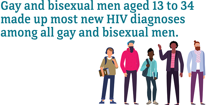 Gay and bisexual men aged 13 to 34 made up most new HIV diagnoses among all gay and bisexual men.