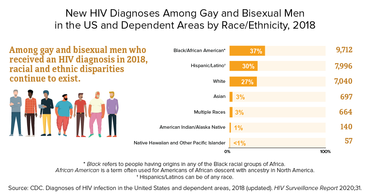 Sex And Hiv Education Programs