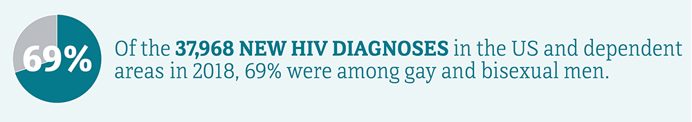 Of the 37,968 new HIV diagnoses in the US and dependent areas in 2018, 69 percent were among gay and bisexual men.