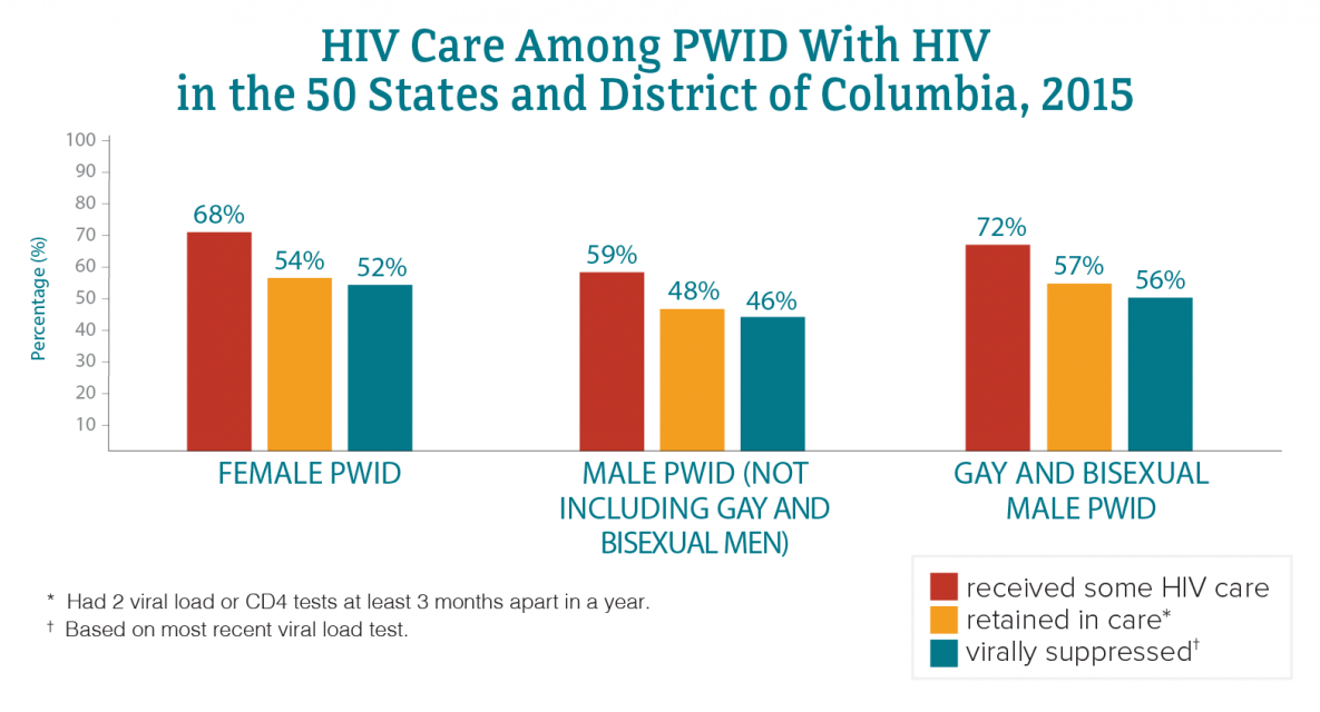 This chart shows HIV care among PWID with HIV in 2015. Female PWID who received some HIV care equals 68percent; Female PWID who were retained in care equals 54 percent; Female PWID who were virally suppressed equals 52 percent; Male PWID (not including gay and bisexual men) who received some HIV care equals 59 percent; Male PWID (not including gay and bisexual men) who were retained in care equals 48 percent; Male PWID (not including gay and bisexual men) who were virally suppressed equals 46 percent; Gay and bisexual male PWID who received some HIV care equals 72 percent; Gay and bisexual male PWID who were retained in care equals 57 percent; Gay and bisexual male PWID who were virally suppressed equals 56 percent.